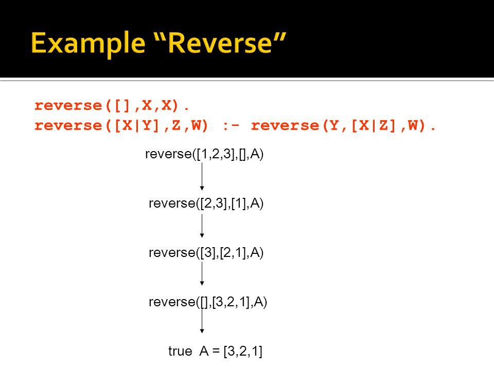 Example Reverse reverse([],X,X). reverse([X|Y],Z,W) :- reverse(Y,[X|Z],W). reverse([1,2,3],[],A)